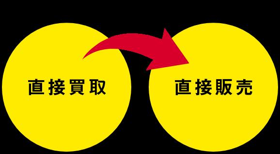 直接買取→直接販売